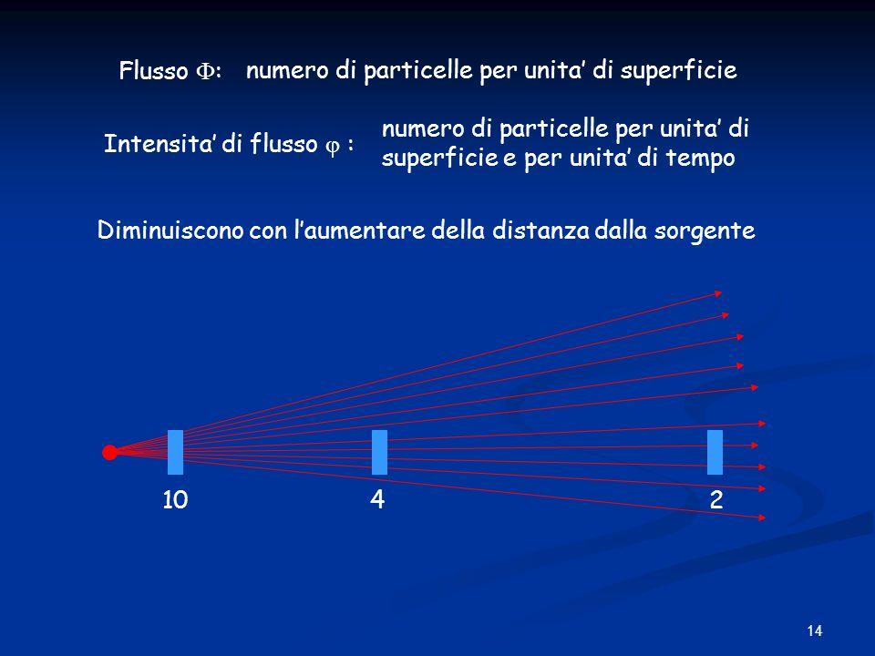 Flusso : numero di particelle per unita' di superficie. numero di particelle per unita' di. superficie e per unita' di tempo.