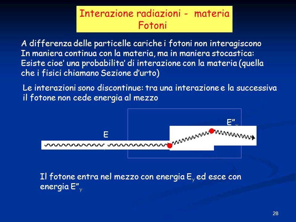 Interazione radiazioni - materia Fotoni