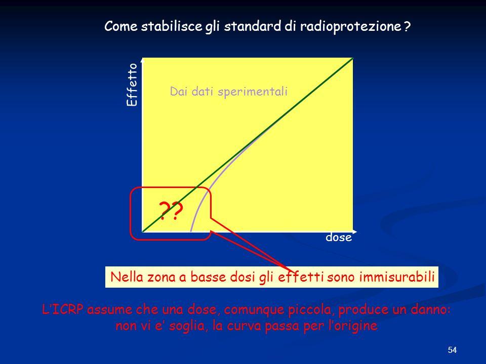 Come stabilisce gli standard di radioprotezione