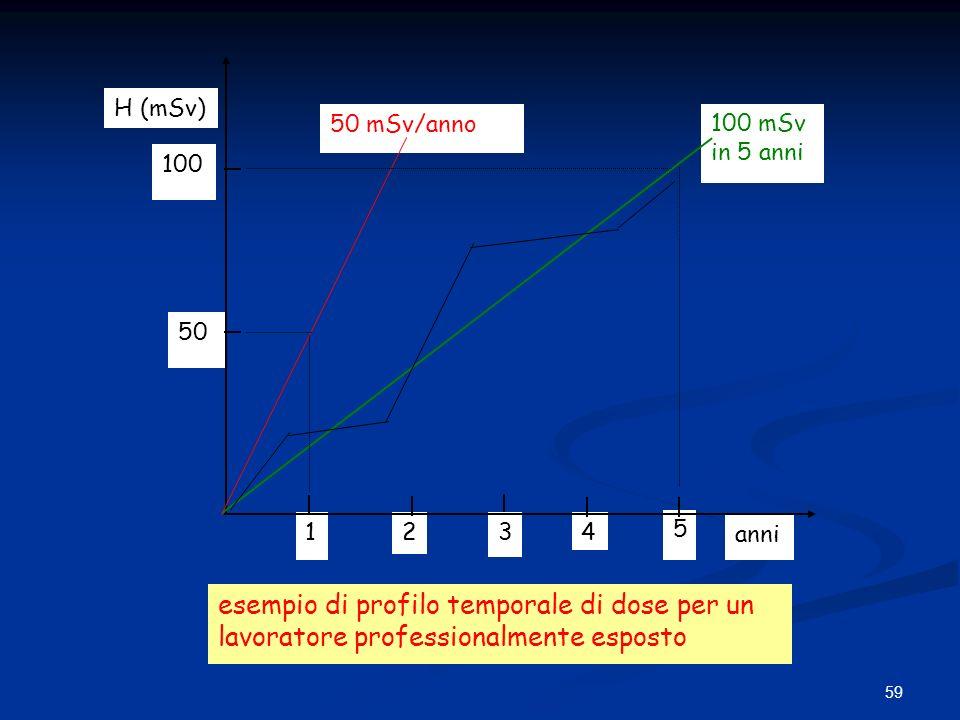 1 2. 3. 4. 5. 100 mSv. in 5 anni. 50 mSv/anno. 100. 50. H (mSv) anni.