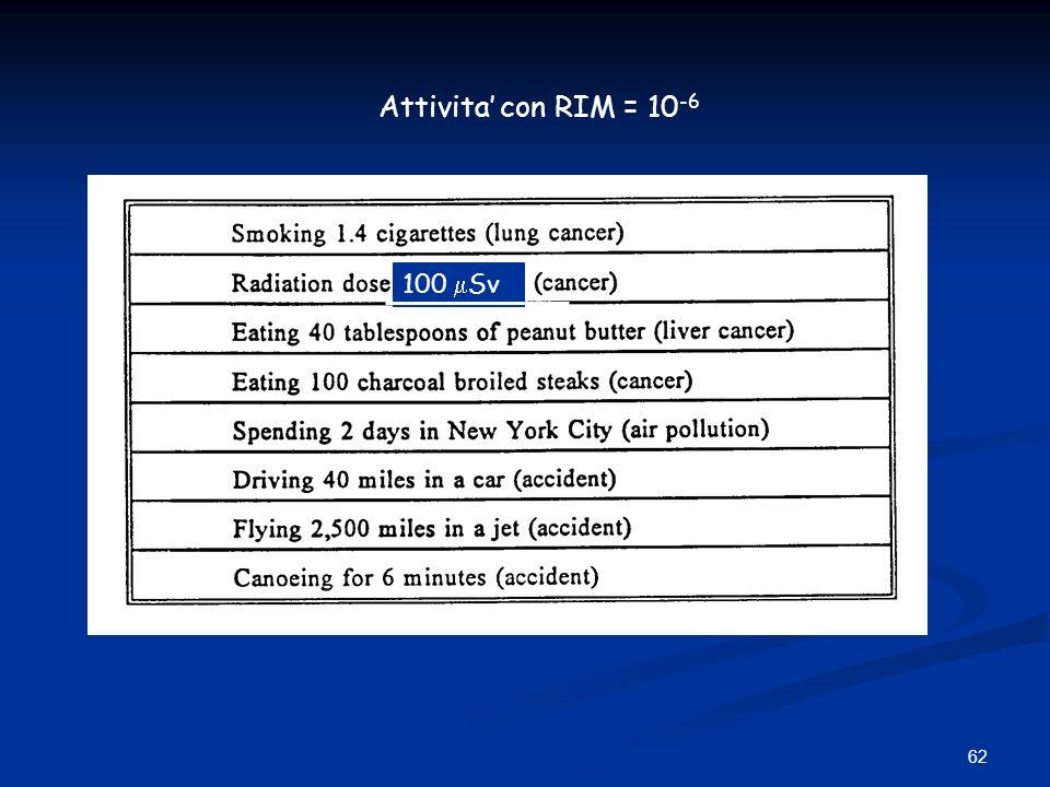 Attivita' con RIM = 10-6 100 Sv