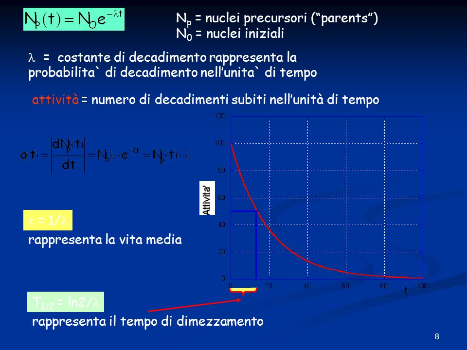 Np = nuclei precursori ( parents )
