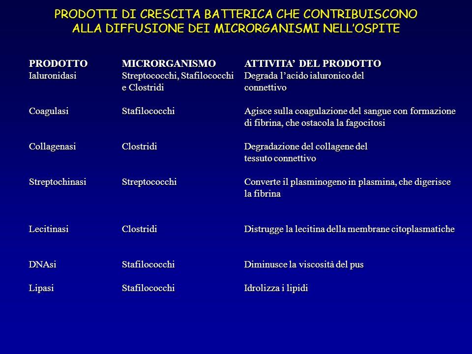 PRODOTTI DI CRESCITA BATTERICA CHE CONTRIBUISCONO ALLA DIFFUSIONE DEI MICRORGANISMI NELL'OSPITE