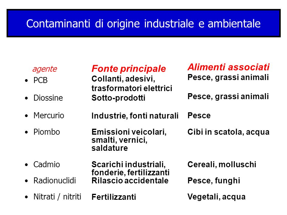 Contaminanti di origine industriale e ambientale