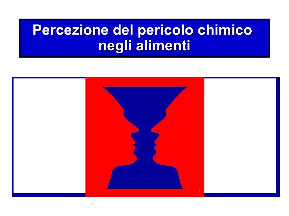 Percezione del pericolo chimico