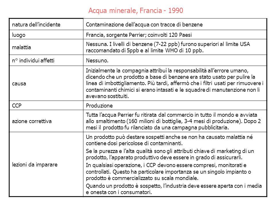 Acqua minerale, Francia - 1990