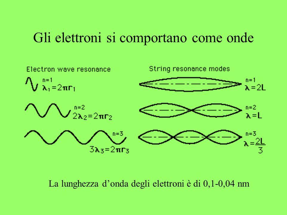 Gli elettroni si comportano come onde