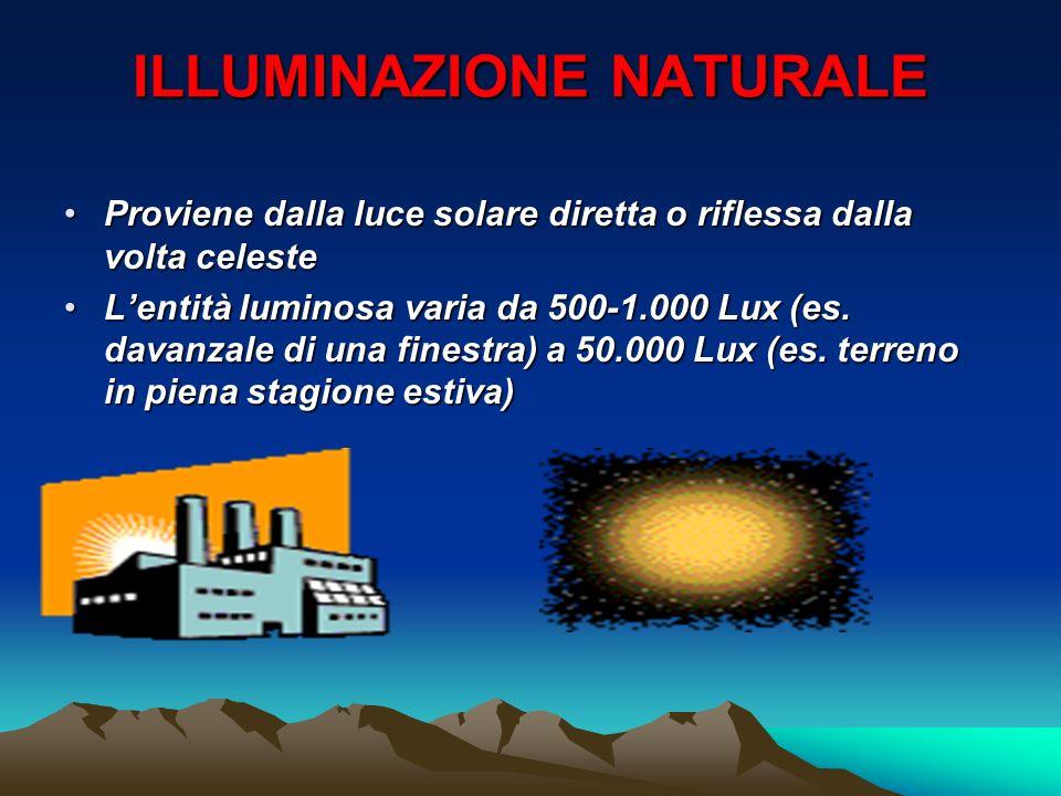 ILLUMINAZIONE NATURALE
