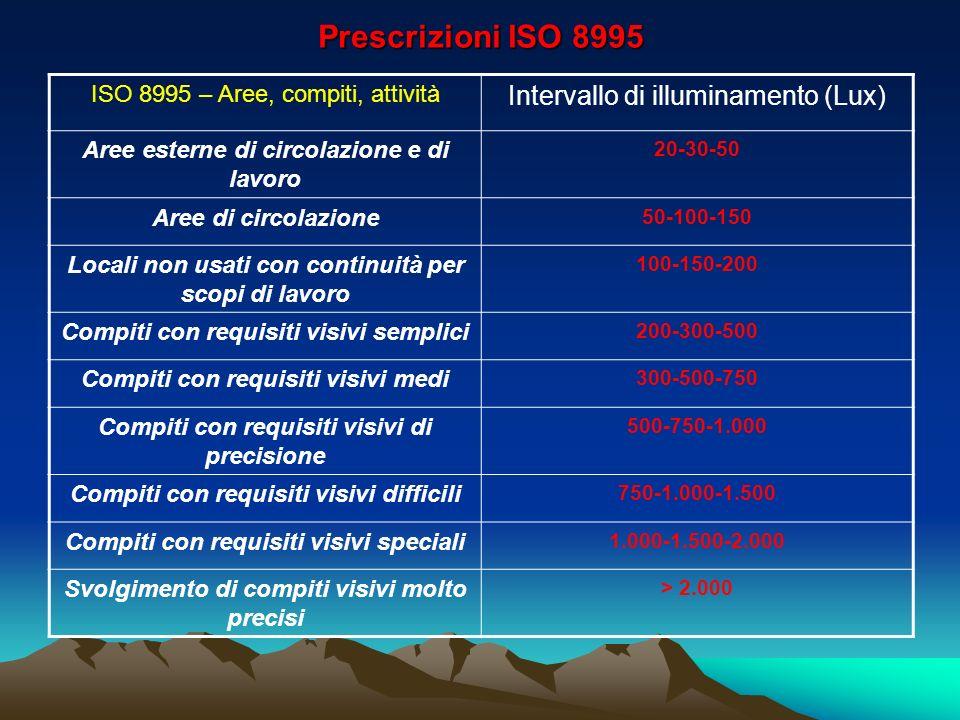 Prescrizioni ISO 8995 Intervallo di illuminamento (Lux)