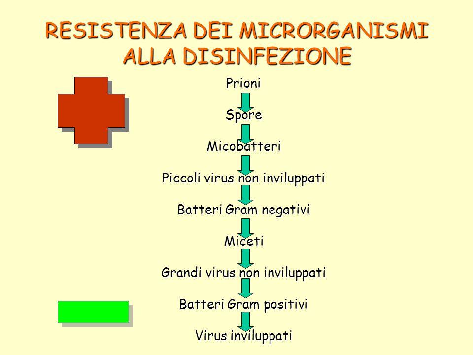 RESISTENZA DEI MICRORGANISMI ALLA DISINFEZIONE