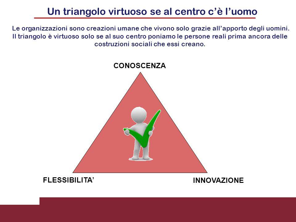 Un triangolo virtuoso se al centro c'è l'uomo