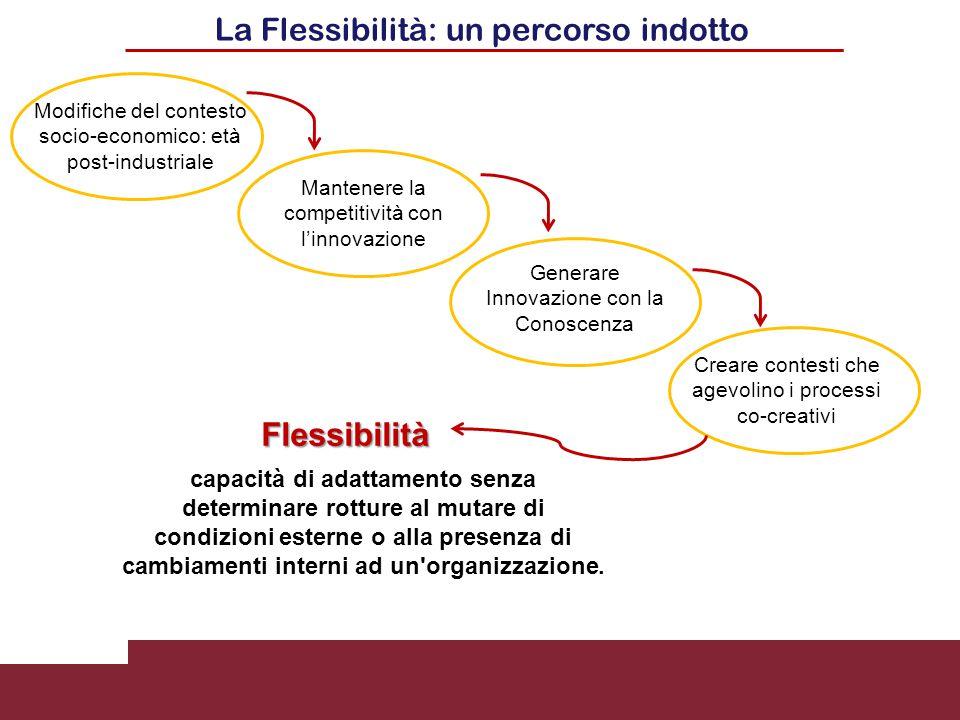 Flessibilità La Flessibilità: un percorso indotto