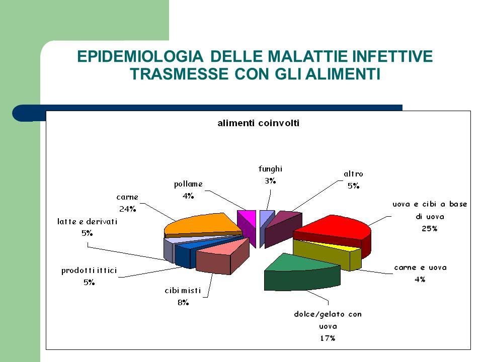 EPIDEMIOLOGIA DELLE MALATTIE INFETTIVE TRASMESSE CON GLI ALIMENTI