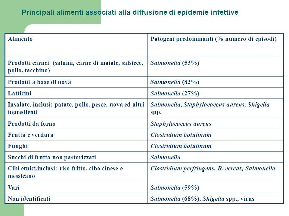 Principali alimenti associati alla diffusione di epidemie infettive