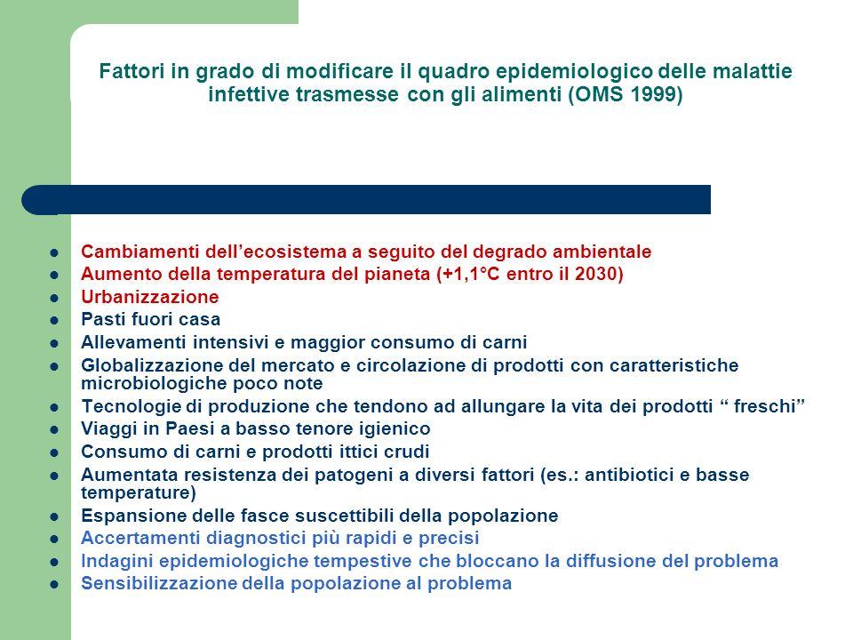 Fattori in grado di modificare il quadro epidemiologico delle malattie infettive trasmesse con gli alimenti (OMS 1999)