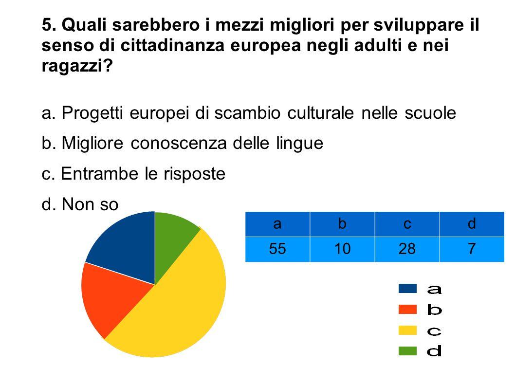 a. Progetti europei di scambio culturale nelle scuole