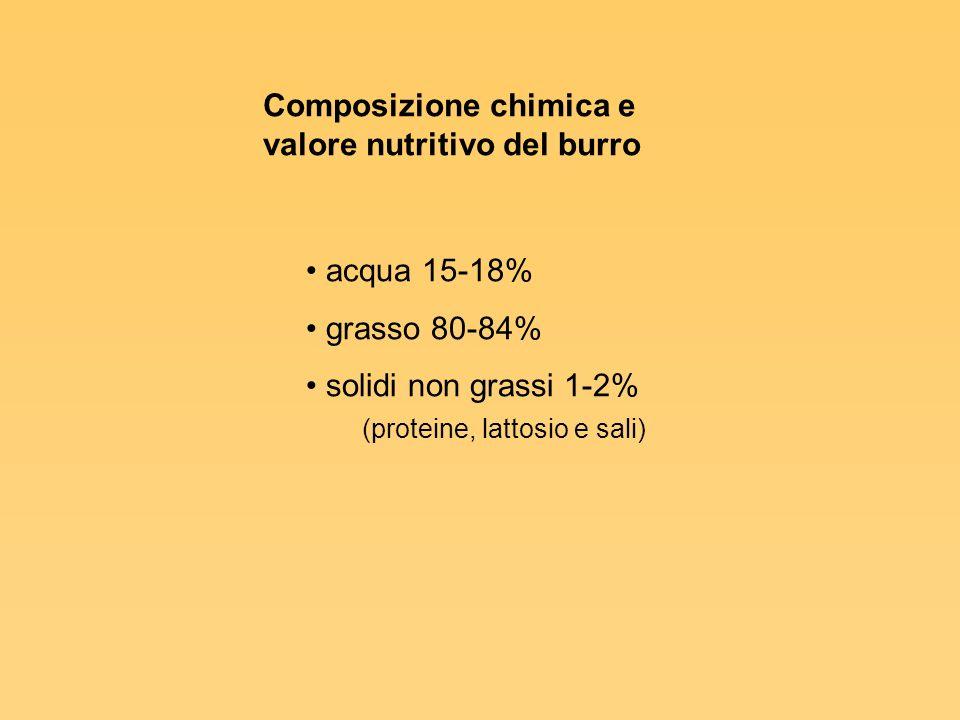 Composizione chimica e valore nutritivo del burro