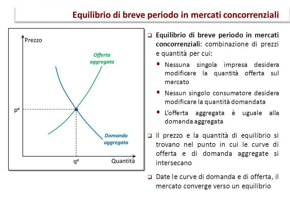 Equilibrio di breve periodo in mercati concorrenziali