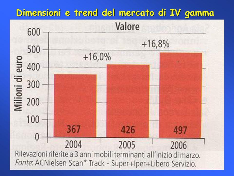 Dimensioni e trend del mercato di IV gamma