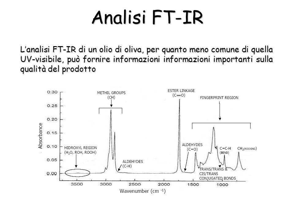 Analisi FT-IR
