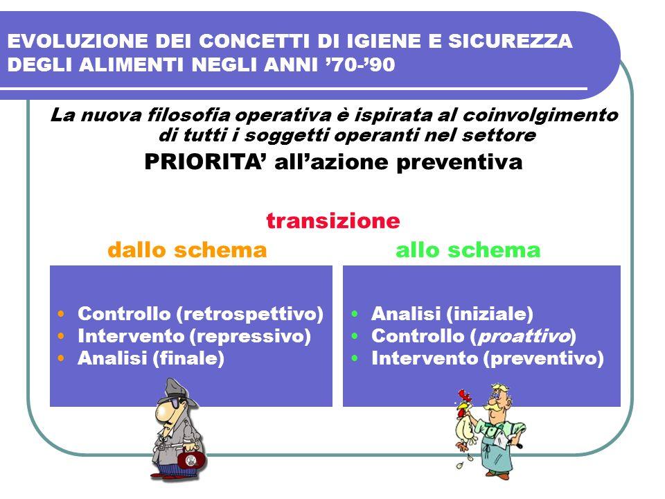 PRIORITA' all'azione preventiva