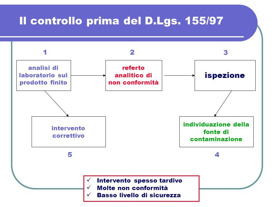 Il controllo prima del D.Lgs. 155/97