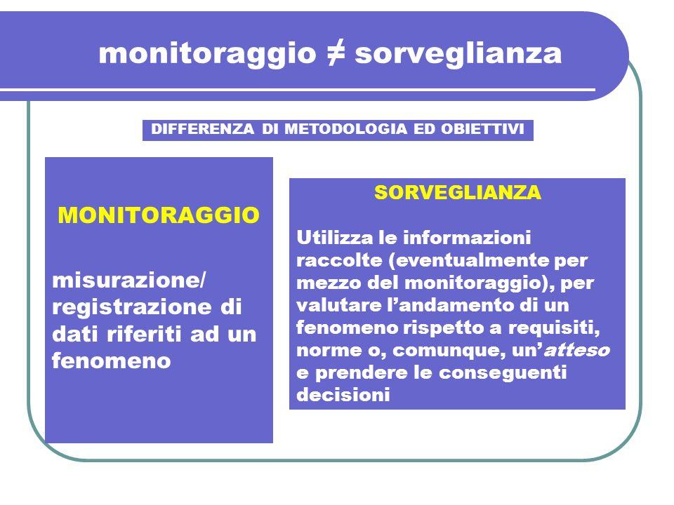 monitoraggio ≠ sorveglianza
