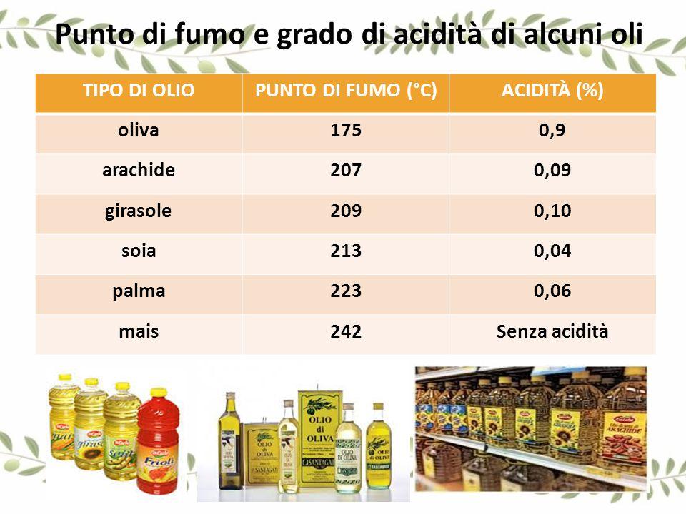 Punto di fumo e grado di acidità di alcuni oli