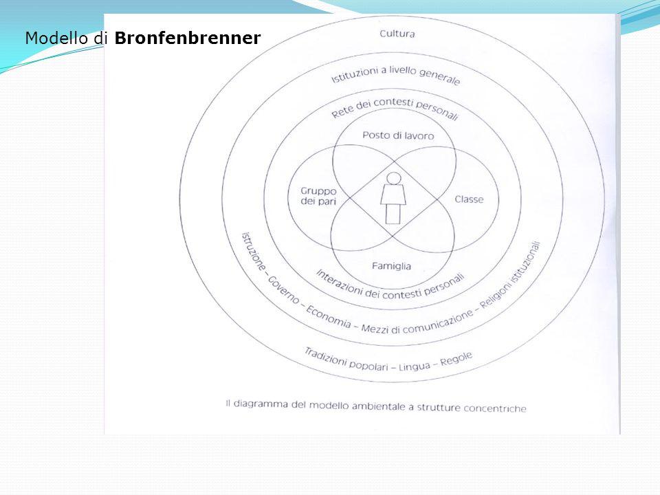 Modello di Bronfenbrenner