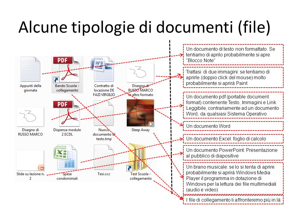 Alcune tipologie di documenti (file)