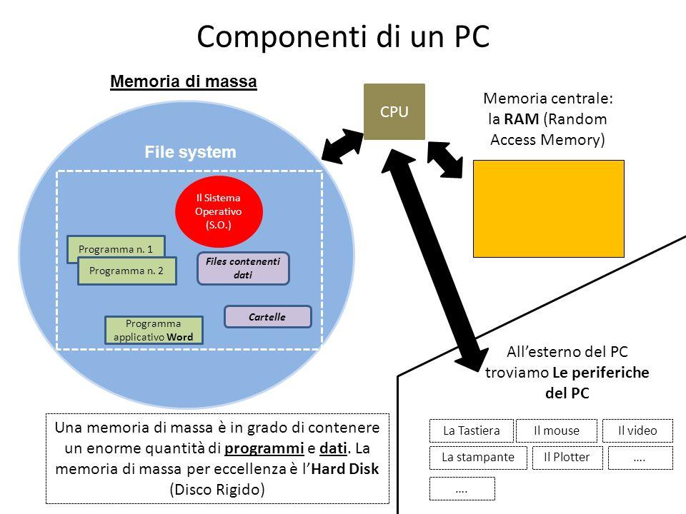 Componenti di un PC Memoria di massa Memoria centrale: CPU