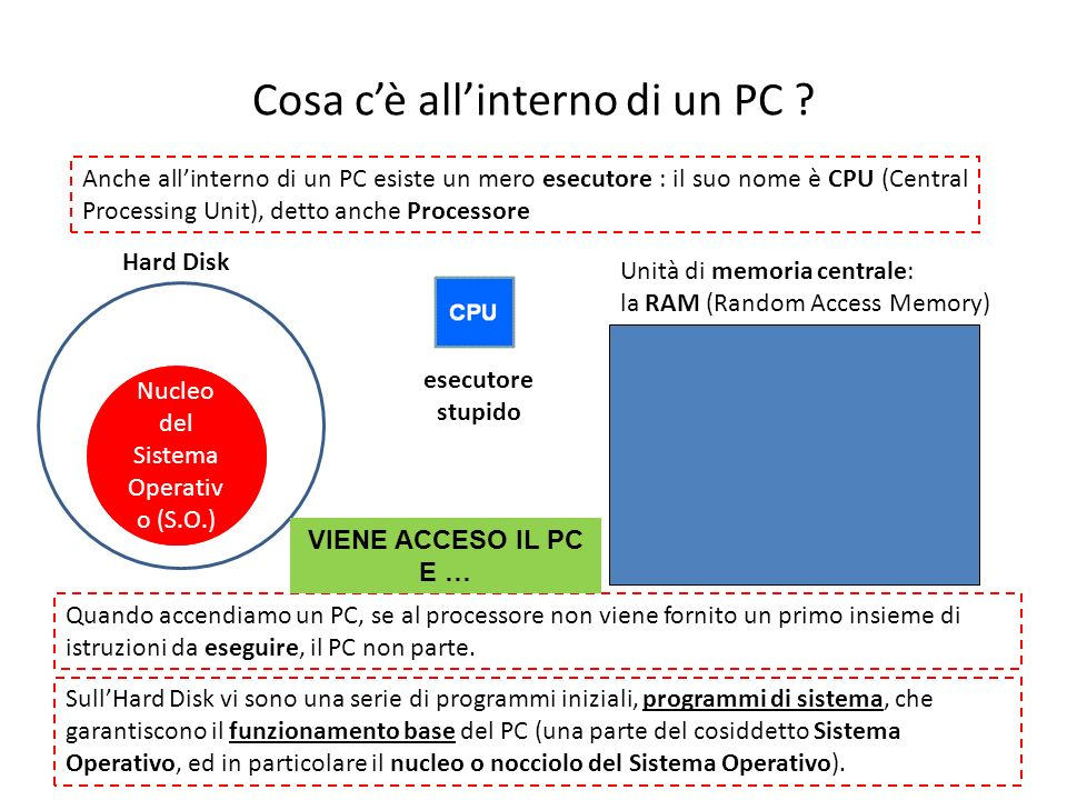 Cosa c'è all'interno di un PC