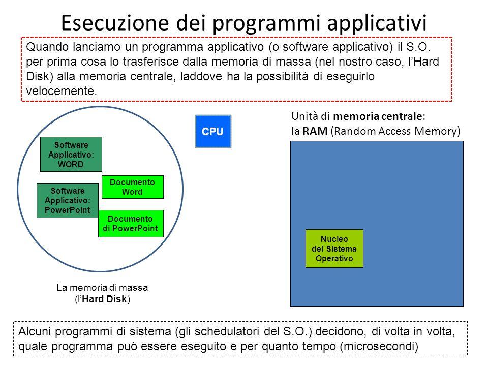 Esecuzione dei programmi applicativi
