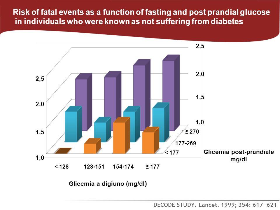 Glicemia post-prandiale