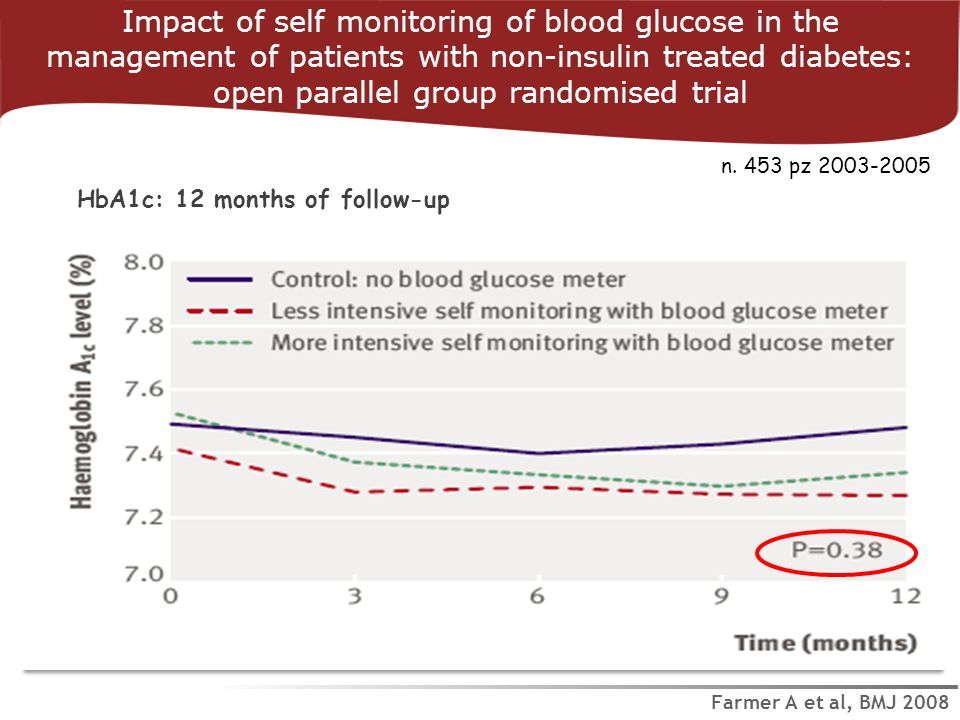 Impact of self monitoring of blood glucose in the management of patients with non-insulin treated diabetes: open parallel group randomised trial
