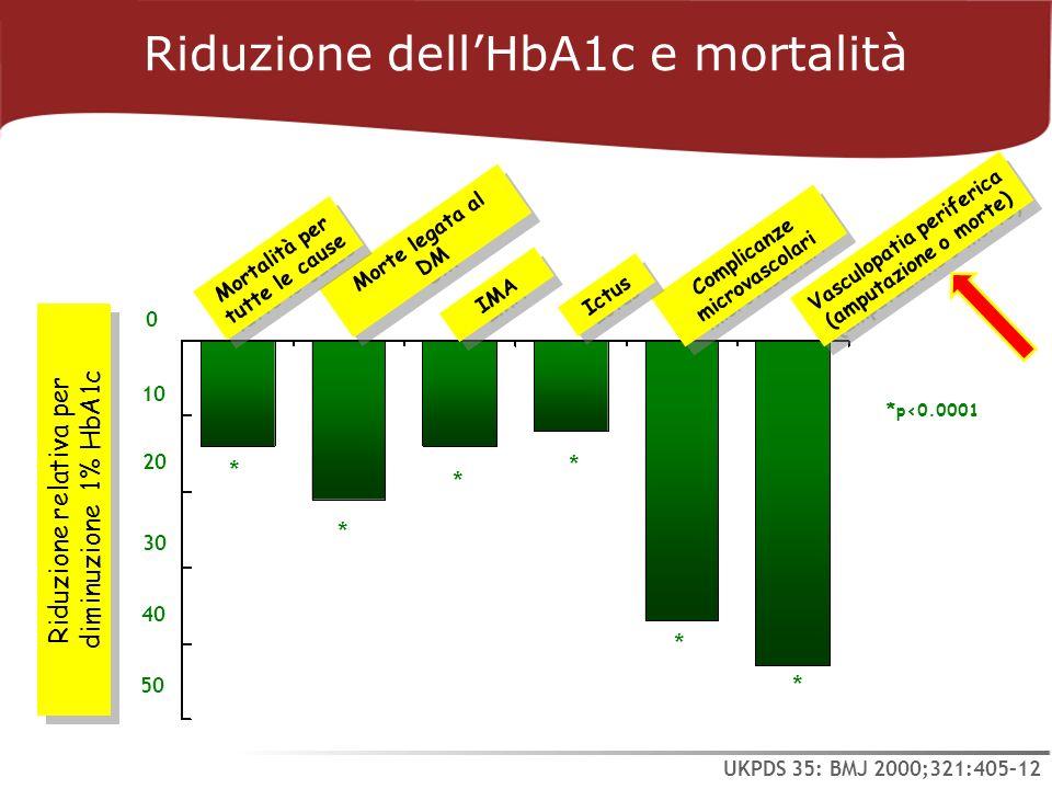 Riduzione dell'HbA1c e mortalità