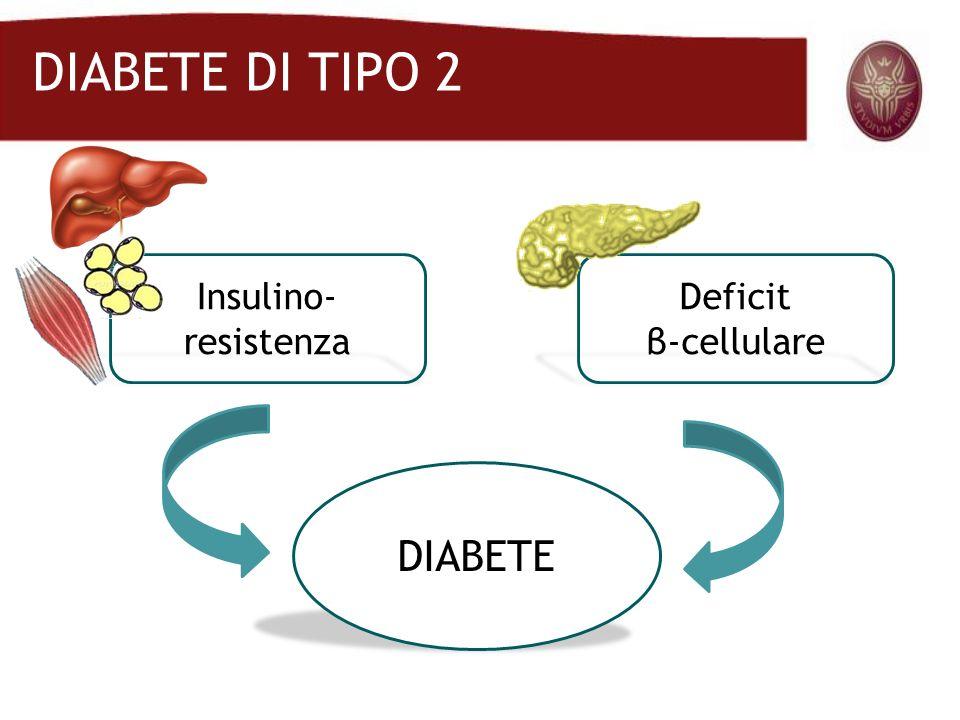 DIABETE DI TIPO 2 DIABETE Insulino-resistenza Deficit β-cellulare