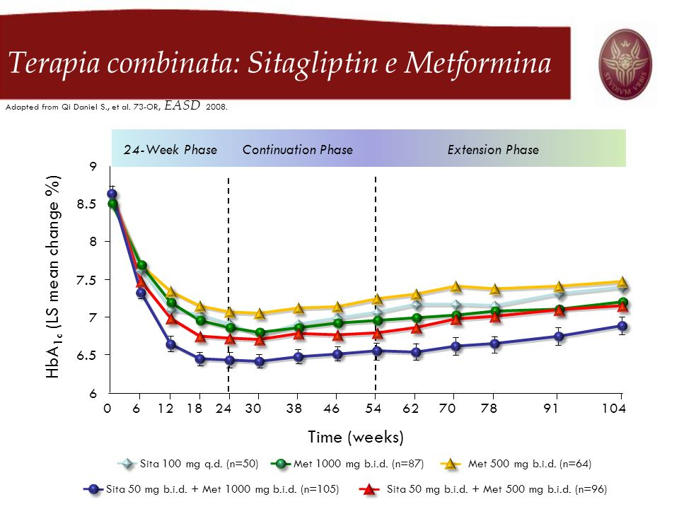 Data from BARDS Terapia combinata: Sitagliptin e Metformina