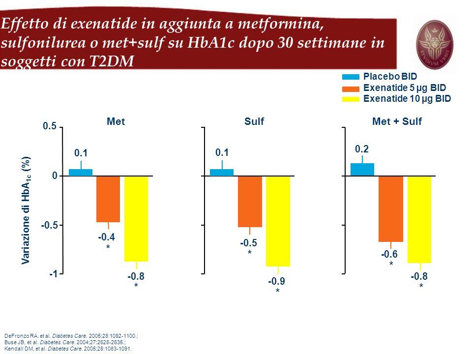 Variazione di HbA1c (%)