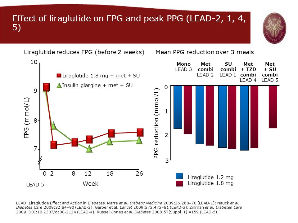 PPG reduction (mmol/L)