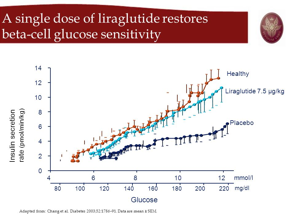 A single dose of liraglutide restores beta-cell glucose sensitivity