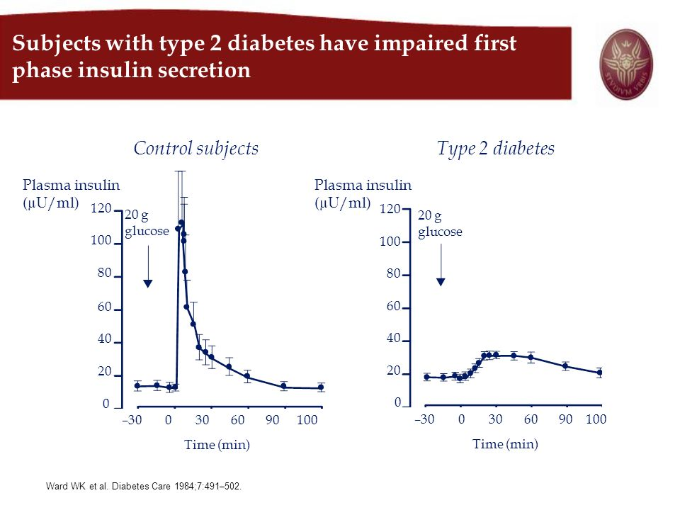 Subjects with type 2 diabetes have impaired first phase insulin secretion