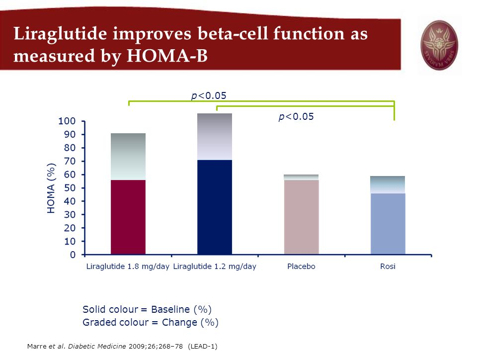 Liraglutide improves beta-cell function as measured by HOMA-B