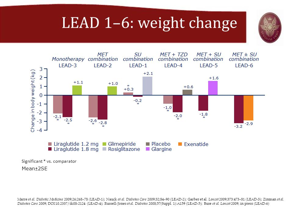 LEAD 1–6: weight change Significant * vs. comparator Mean±2SE