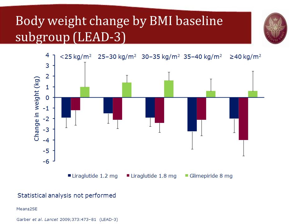 Body weight change by BMI baseline subgroup (LEAD-3)