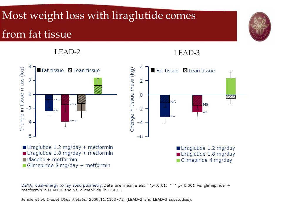 Most weight loss with liraglutide comes from fat tissue