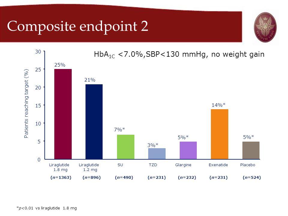 Composite endpoint 2 HbA1C <7.0%,SBP<130 mmHg, no weight gain 30