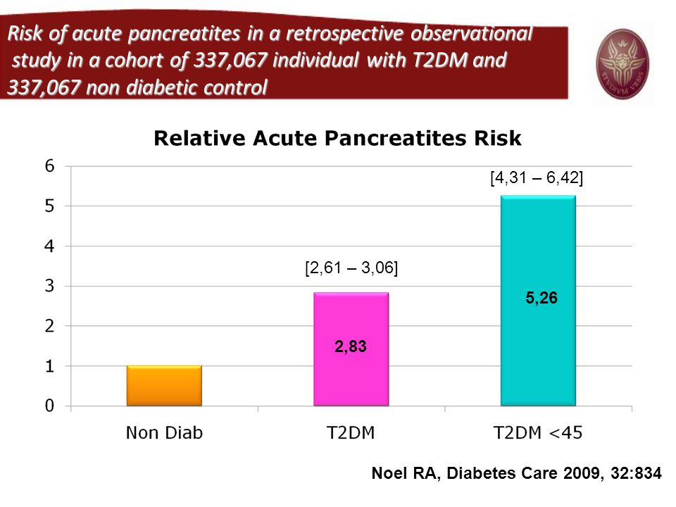 Risk of acute pancreatites in a retrospective observational study in a cohort of 337,067 individual with T2DM and 337,067 non diabetic control