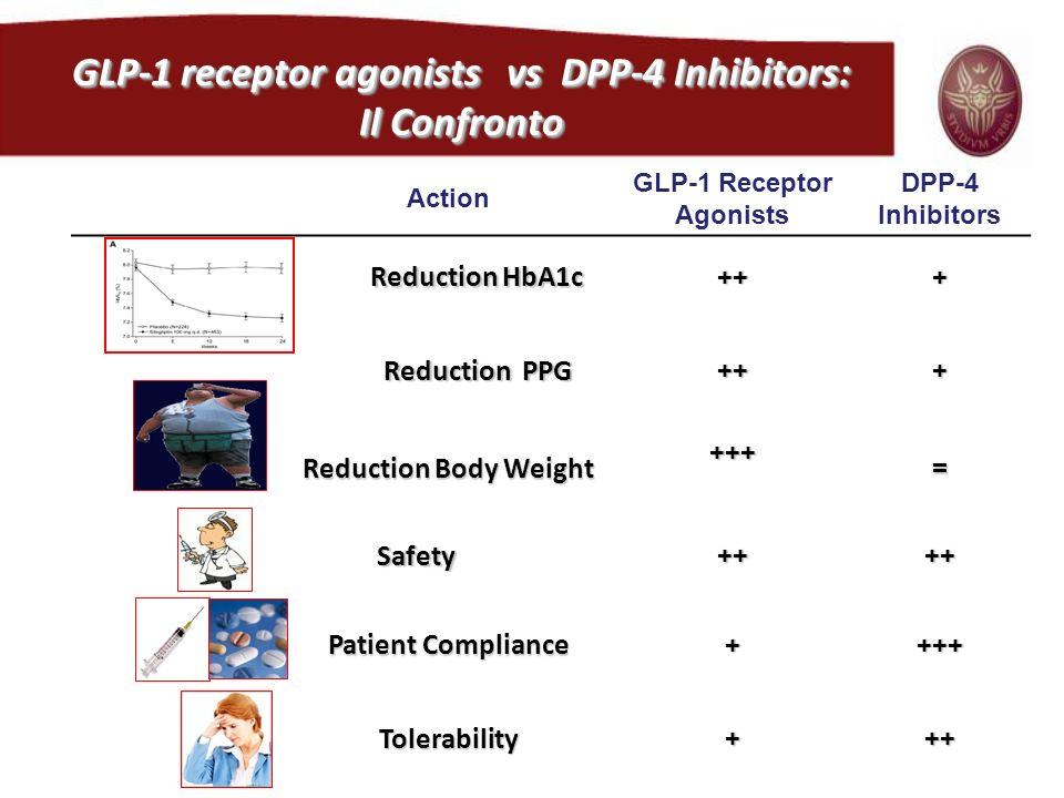 GLP-1 receptor agonists vs DPP-4 Inhibitors: GLP-1 Receptor Agonists