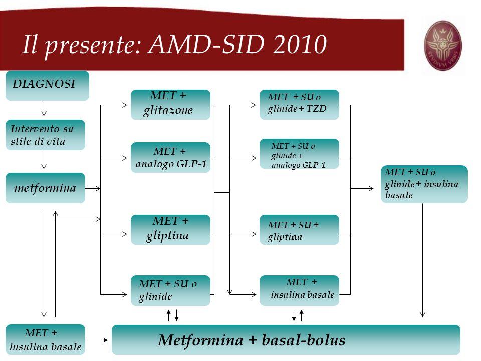 Il presente: AMD-SID 2010 Metformina + basal-bolus DIAGNOSI